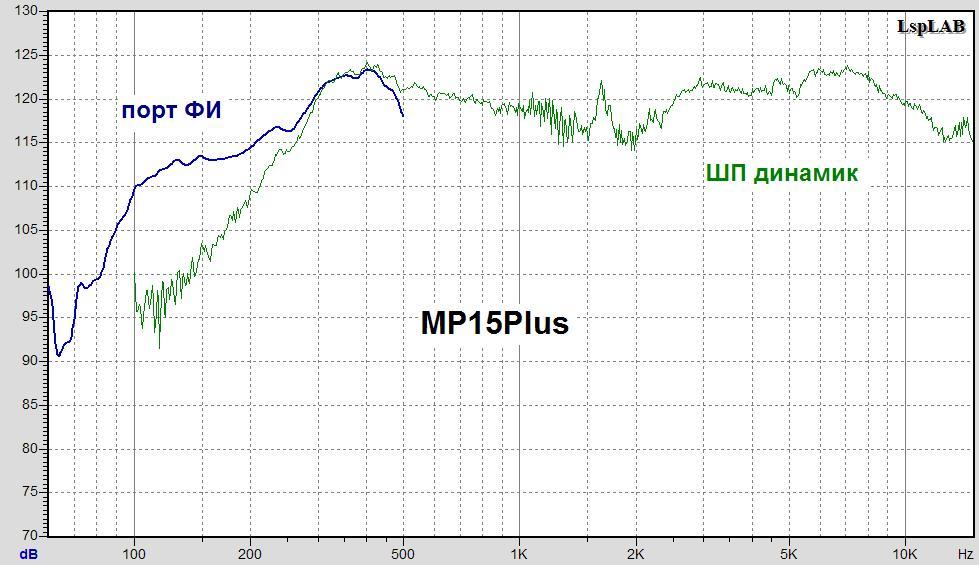 MP15PLUS